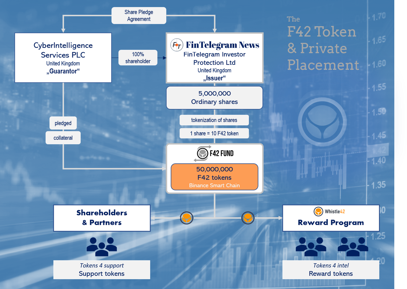F42 Token Placement