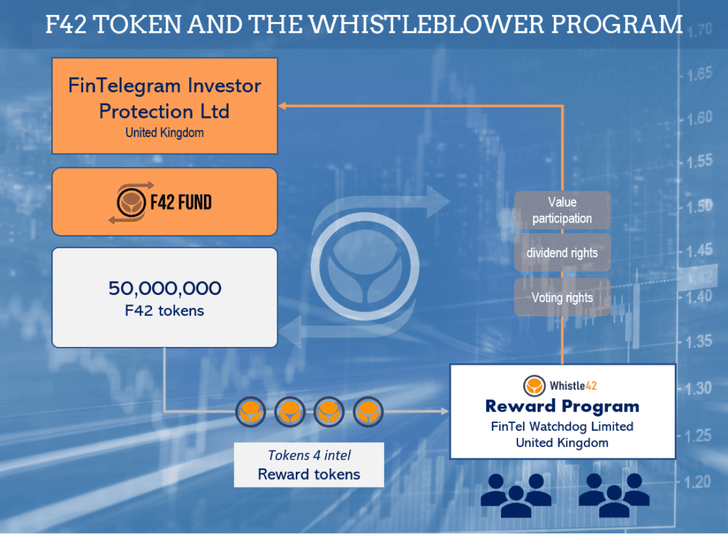 F42 Token and Whistle42 Token Reward Program