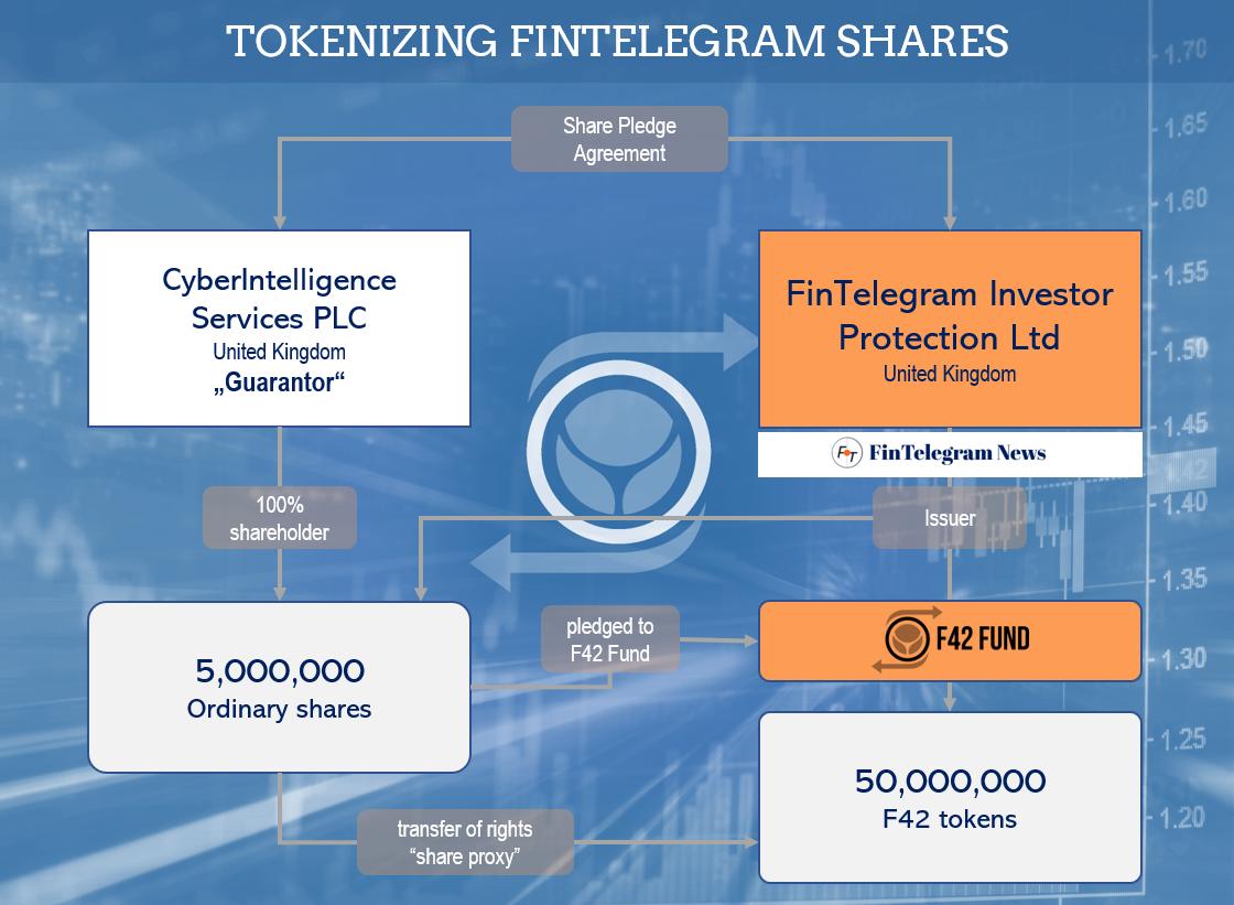 FinTelegram shares are tokenized
