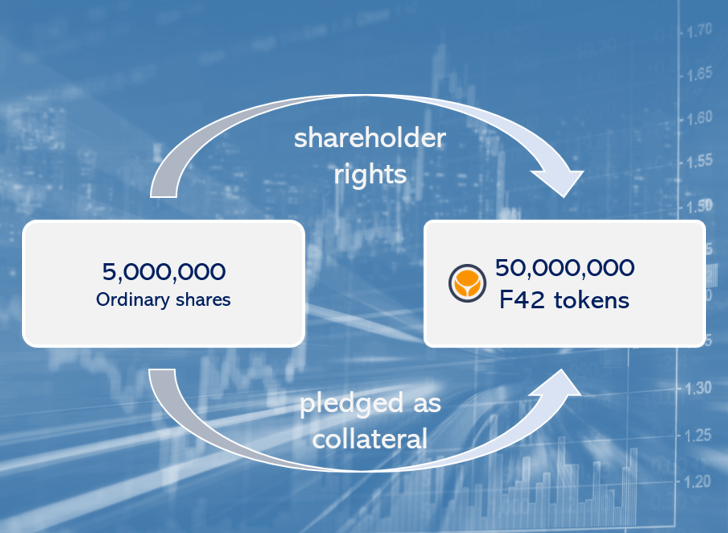 FinTelegram shares pledged as collateral to F42 tokens